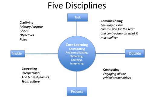 5Disciplines